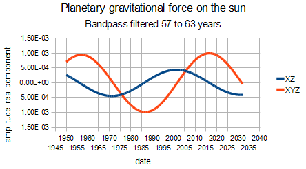 gravitational force on sun