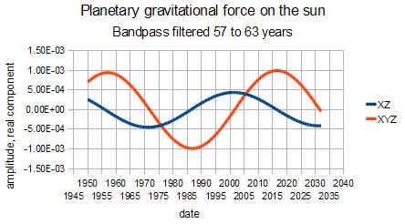 gravitational force on sun
