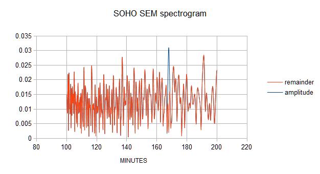 Spectogram